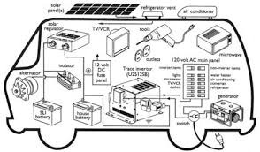 rv electrical system diagram rv image wiring diagram rv wiring information rv wiring diagrams car on rv electrical system diagram