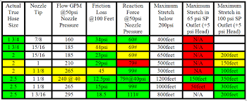 Fire Department Friction Loss Chart Most Popular Nfpa Friction Loss Chart 2019