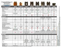 Rangefinder Binoculars Spec Comparison Data Sheet