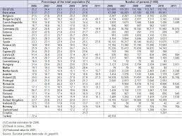 Q Chart Statistics Archive Social Inclusion Statistics Statistics Explained