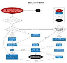 Drug Testing Flow Chart Flowchart Signs Eb 5 Visa Flow Chart Eb5 Pinterest Eb 5