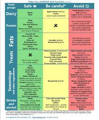 Low Fructose Food Chart What You Should Know About Fodmaps Crossfit Frederick