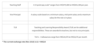 Hong Kong International School Salaries Revealed Navigatehk