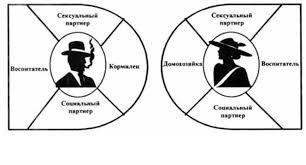 Взаимное влияние социальной роли и личности Психология ликбез  Взаимовлияние социальной роли и личности