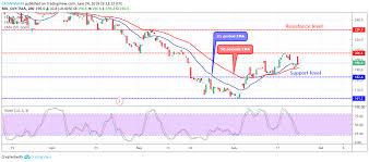 Tesla Tsla Price Analysis June 24