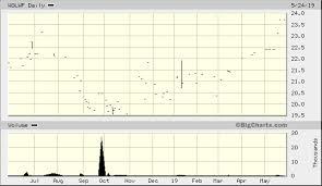 Woolworths Ltd Wolwf Quick Chart Otc Wolwf Woolworths