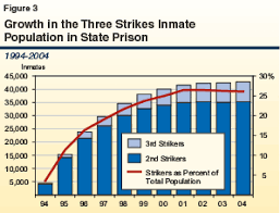 3 Strikes You Re Out Behavior Chart A Primer Three Strikes The Impact After More Than A Decade