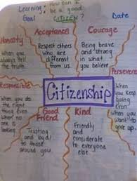 best visual essay images citizenship education ask students to describe each trait to demonstrate understanding about how individuals can become active citizens