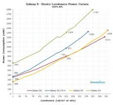 Samsungs Amoled Power Consumption Analyzed Gs4 To Gs6