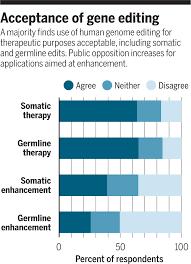 Genome Editing U S Attitudes On Human Genome Editing Science