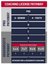 Us Soccer Standards Chart Us Soccer Licenses South Texas Youth Soccer Assn