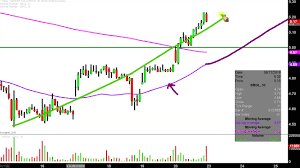 Sibanye Gold Limited Sbgl Stock Chart Technical Analysis For 09 20 2019