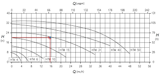 How To Read A Pump Curve Chart How To Read A Pump Curve Gemmecotti