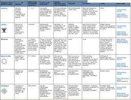 Belief Systems Chart My Social Studies Teacher