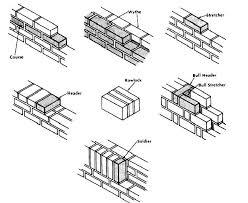 rowlocks and assorted brick methodology