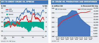 Iran Oil Price Chart Oil Price Seeks Direction Amid Iran Sanctions Us China