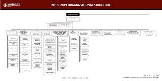 Morehouse College Organizational Chart
