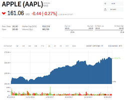 microsoft stock price history ubs heres what apples stock will likely do after the new iphone