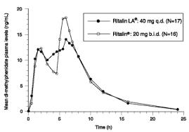 Methylphenidate Er Dosage Chart Ritalin La Methylphenidate Hydrochloride Extended Release