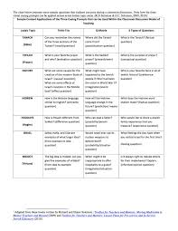 descriptive essay about digital camera