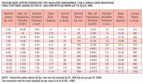Cable Size Chart With Current 6 According To Polycab U S Catalogue 150 Sq Mm Copper