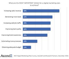 Marketing Budget Plan Digital Marketing Budget 2020 How Much Should You Spend