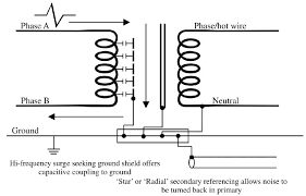 electrical noise and mitigation part 3 shielding and grounding figure 8 28 construction of a shielded two winding transformer