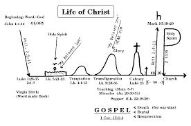 Jesus Life Timeline Chart Pin By Chelsea Kuhn On Tattoo Important Symbols Jesus