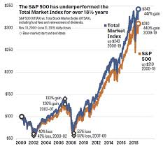 Shocker The S P 500 Is Underperforming The Stock Market