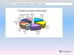 Дипломная работа на тему маркетинговые исследования рынка товаров Маркетинговые исследования