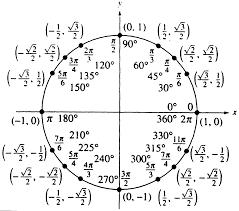 Unit Circle Chart Filled In Algebra Ii Eric Chappelles Portfolio