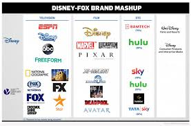 Disney Conglomerate Chart Walt Disney How Entertainment Became An Empire