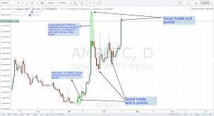 Altcoin Charts Tutorial Altcoin Flipping Cryptocurrency Trading