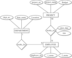 about the sql server entity relationship modelexample of an er diagram