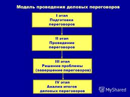 Кредитные отношения курсовая работа Реферат проведение международных переговоров