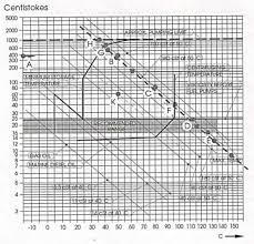 Fuel Oil Viscosity Temperature Diagram Download Scientific