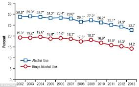 Drinking Underage Rates Among And Usa's Online Daily Binge Mail Decline Young People