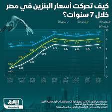 إنفوغراف.. أسعار البنزين في مصر تقفز بأكثر من 300% في سبع سنوات - اقتصاد  الشرق مع Bloomberg