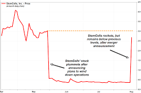 Stem Stock Chart Stemcells Ceo Cfo And Three Directors Resigned The Day Of