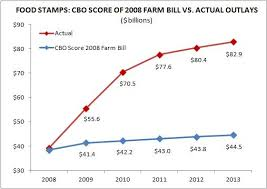 Food Stamp Price Chart House Food Stamps Legislation Downsizing The Federal