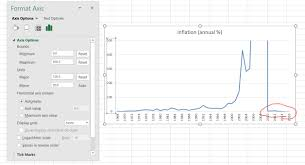 How Do I Show Small Negative Values On An Excel Line Chart