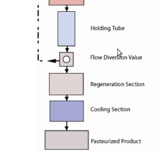 Milk Pasteurization Temperature Chart Pasteurisation Of Milk