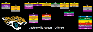 Jacksonville Jaguars Depth Chart 2017 Unique Best
