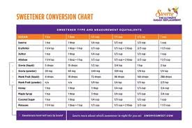 List Of Swerve Sweetener Conversion Low Carb Images And