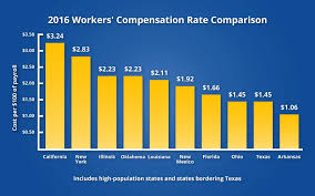 workers compensation insurance wa comparison raipurnews