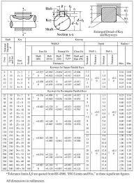 Keyway Tolerance Chart Mechanical Reviews Standard Metric Keys Keyways