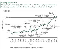 Stock Market Chart Historical Events Bitcoin Marketplaces