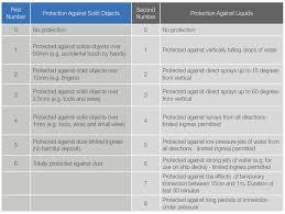Ingress Protection Chart Google Search Ingress Design