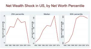 Whats Holding Back The Economy In 10 Charts Economics