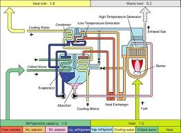 Chiller Flow Chart The Bas Professionals Guide To Central Cooling Plants